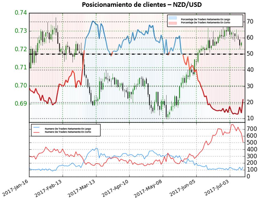 Desde cambio en posicionamiento en el NZD/USD, el par ha avanzado 5.7%. ¿Llego el fin del movimiento?