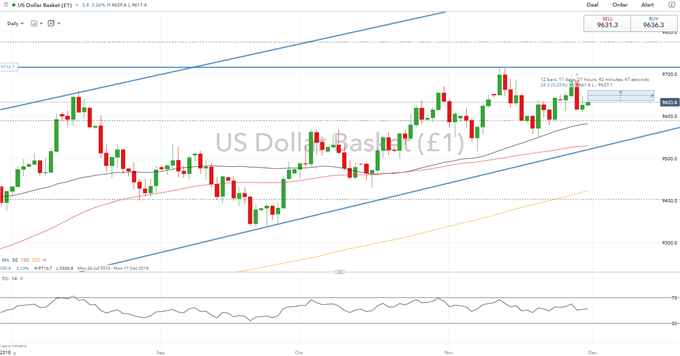 USD to Rise as Today Marks Another Fed Balance Sheet Unwind