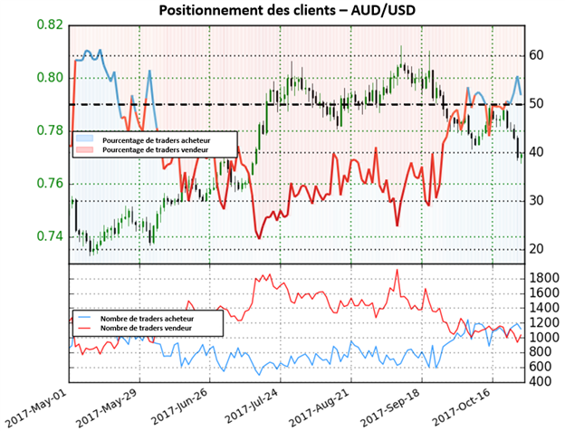 AUD/USD: Le sentiment est dorénavant baissier sur le dollar