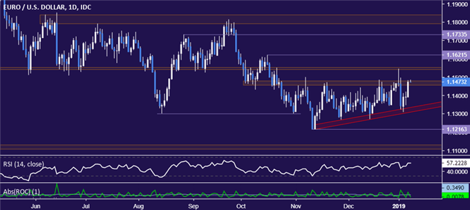 EUR/USD Technical Analysis: Choppy Range Belies Bearish Bias