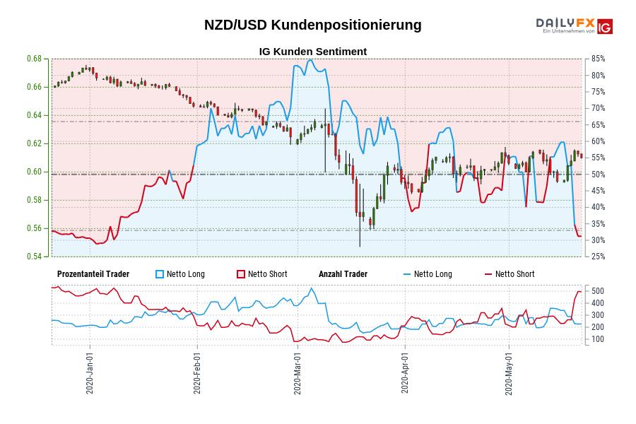 NZD/USD IG Kundensentiment: Unsere Daten zeigen, dass NZD/USD Trader am wenigsten nettolong sind seit Jan 03, als NZD/USD in der Nähe von 0,67 gehandelt wurde.