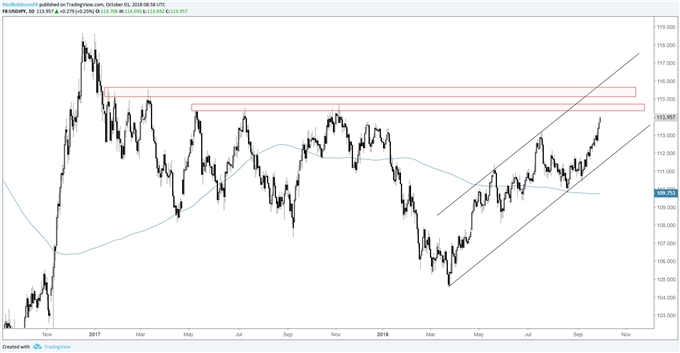 usdjpy daily chart, resistance ahead