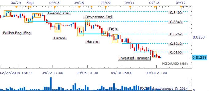 NZD/USD observa el 0.8060 mientras el descenso deja un vacío de velas de reversión