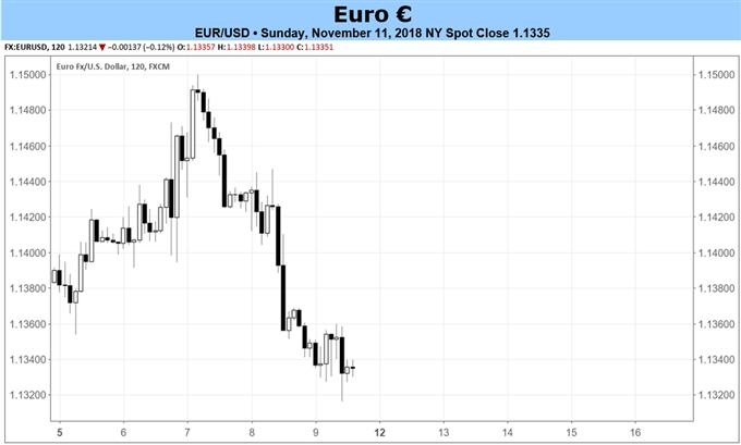 Euro-Prognose: Kommende BIP- und VPI-Revisionen bei fortwährenden Italien-Spannungen