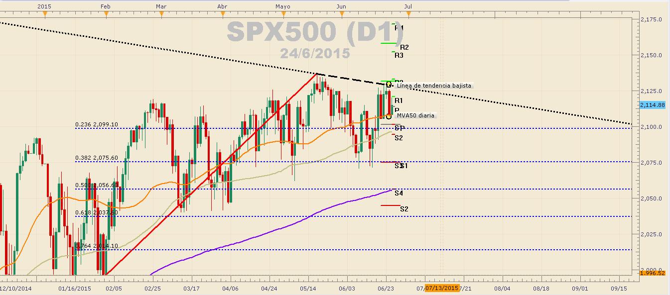 Oro continúa con las caídas en búsqueda de los $1.163 – SPX500 sufre contagio de mercado accionario europeo.