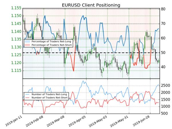 EURUSD : avec 2/3 de traders à l'achat, le signal du Sentiment est baissier