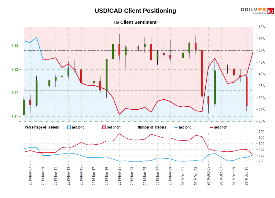 USD/CAD IG Client Sentiment: Our data shows traders are now net-long USD/CAD for the first time since Nov 08, 2019 when USD/CAD traded near 1.32.