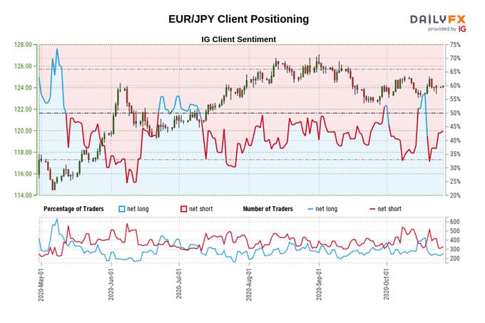 Outlook sull'euro: la seconda ondata del Covid-19 peserà su EUR / JPY, EUR / USD