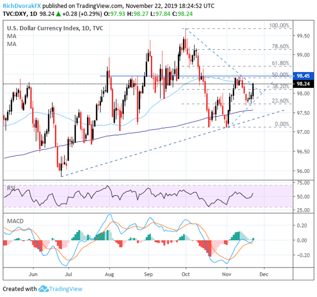 US Dollar Price Chart Outlook DXY Index Technical Analysis