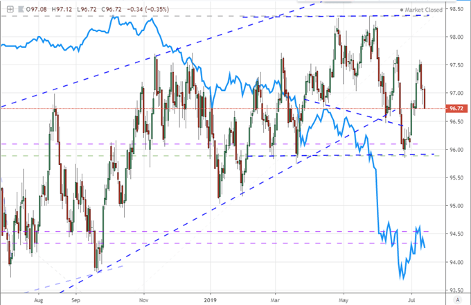 AUDUSD Preps a Clean Reversal Pattern but Dollar, China GDP Complicate
