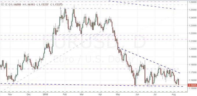 Daily Chart of EURUSD