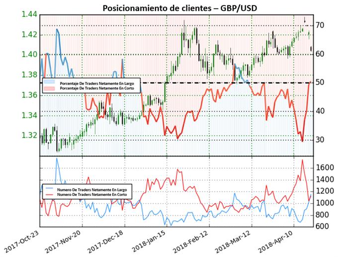 GBP/USD a extender caídas según posicionamiento de clientes