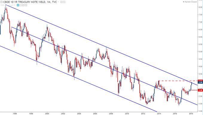 US Treasury Note 10 Year Yield