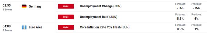 Dow Jones &  DAX 30 Önümüzdeki Hafta İçin Tahminler