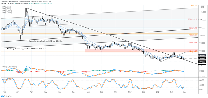 Weekly Technical US Dollar Forecast: Finally Turning Higher?