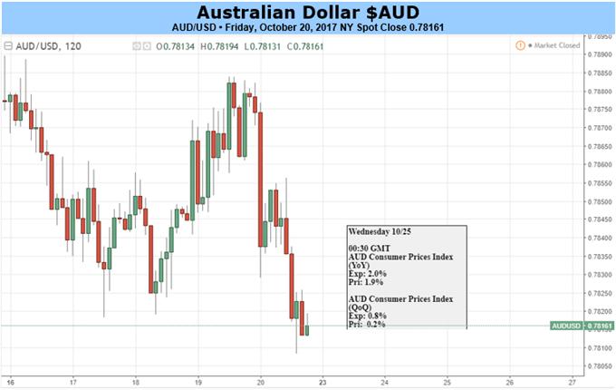Australian Dollar Faces Bare Data Landscape, CPI Stands Alone