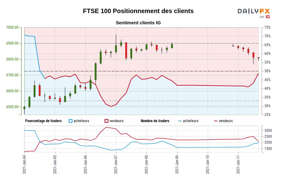 FTSE 100 SENTIMENT CLIENT IG : Les traders sont à l'achat FTSE 100 pour la première fois depuis janv. 04, 2021 13:00 GMT lorsque FTSE 100 se négociait à 6550,30.