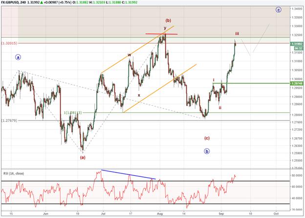GBP/USD Elliott Wave Pattern Clears Up