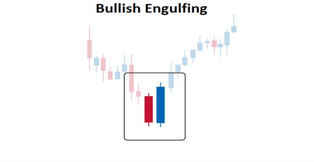 Trade the Bullish Engulfing Pattern