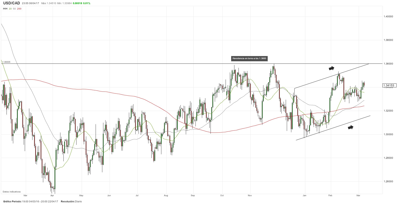 USD/CAD: Traders atentos a los datos del mercado laboral canadiense de marzo