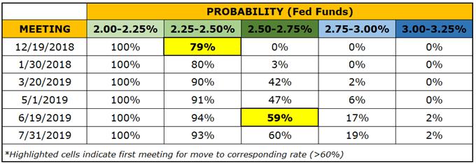 Central Bank Weekly: US Dollar Hamstrung after Fed Signals Dovish Shift