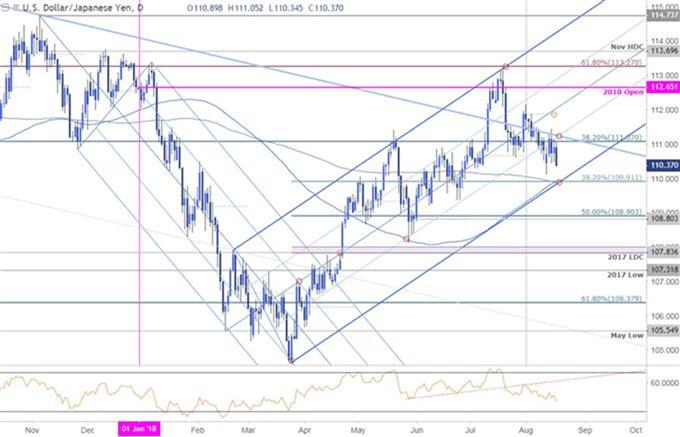 Configuraciones a corto plazo en el EUR/USD y el USD/JPY
