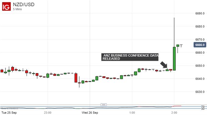 Bullish surprise. New Zealand Dollar Vs US Dollar, 5-minute Chart