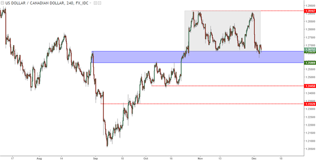 BoC on Deck as USD/CAD Tests Support; EUR/USD Tries to Find a Low