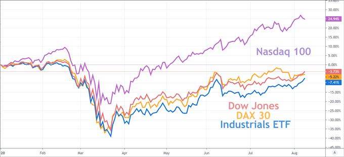 Dow Jones & DAX 30 Forecasts: Lagging Industrials Stymie Gains
