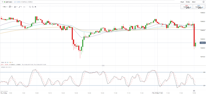 GBP Steady as Bank of England Stands Pat on Monetary Policy