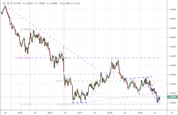 Weekly GBPUSD Price Chart