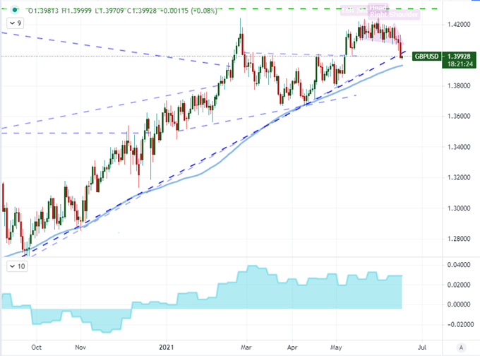 Massive dollar and dowmark breakouts, but are there any post-FOMC trends?