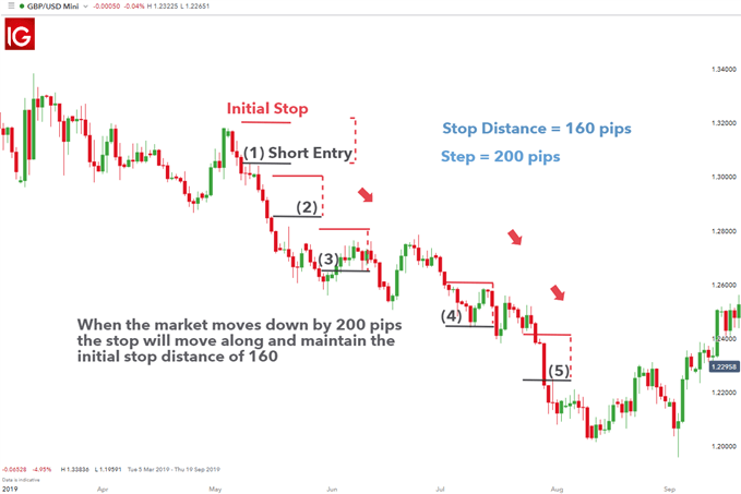 Trailing stop as a form of risk management