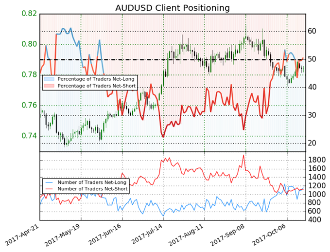 Long Positions Leave Mixed Trading Bias on Australian Dollar