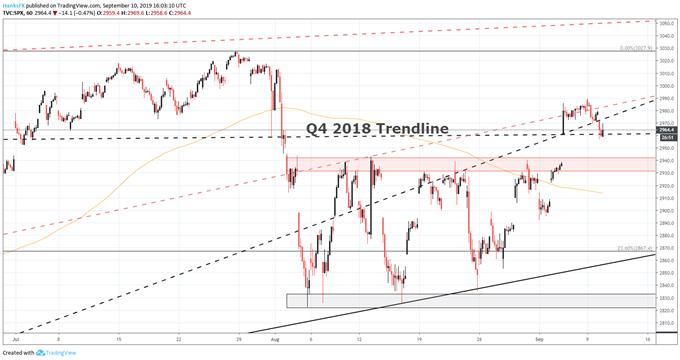 S&P 500 الرسم البياني توقعات الفنية