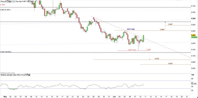 Copper price 4H chart 10-06-19