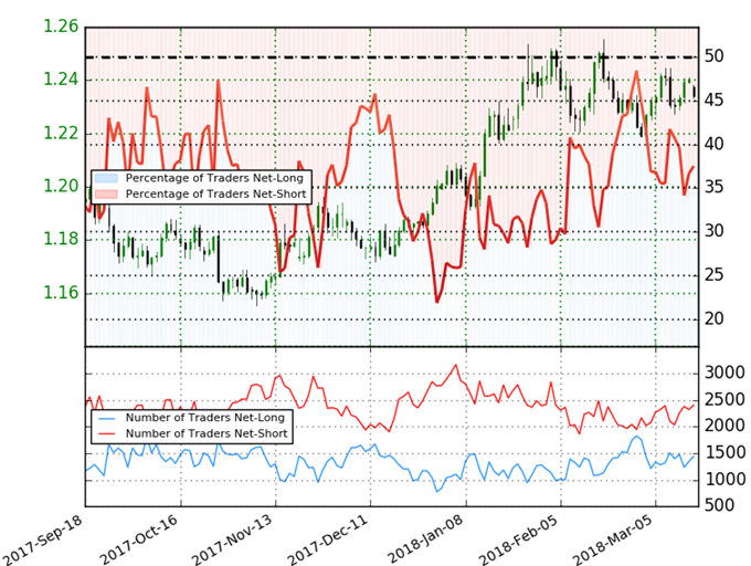 EUR/USD Client Sentiment