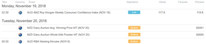 Asia Stocks at Risk as Euro Stoxx 50, S&P 500 Tumble. Yen May Gain