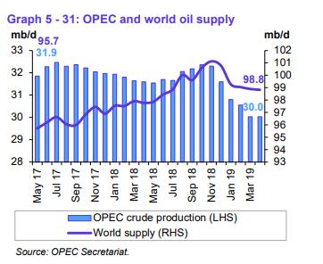 Weltweites und OPEC-Angebot 2017-2019