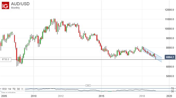 Still Struggling. Australian Dollar Vs US Dollar, Monthly Chart