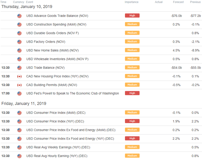 USD/CAD Economic Calendar