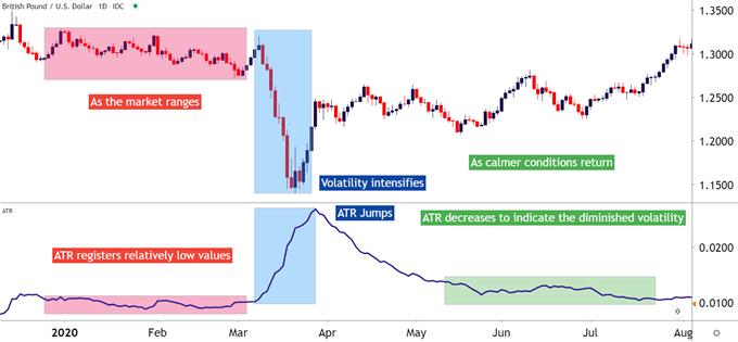 GBP / USD với Phạm vi thực trung bình, áp dụng ATR
