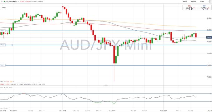 AUD Technical Analysis Overview: AUDUSD, AUDJPY, AUDNZD