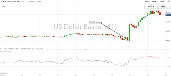USD Rises on Firm NFP Report, 50bps Fed Rate Cut Bets Plunge