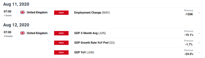 British Pound (GBP) Latest: GBP/USD Drifting Lower as US Jobs Report Nears