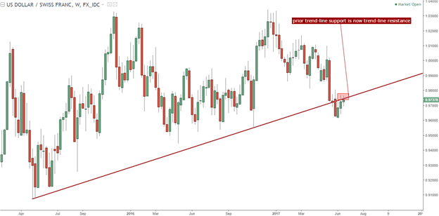 USD/CHF Technical Analysis: Trend-Line Support as New Resistance