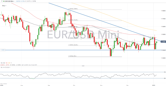 EURUSD Price Analysis: Risks Skewed to the Downside for Eurozone Inflation