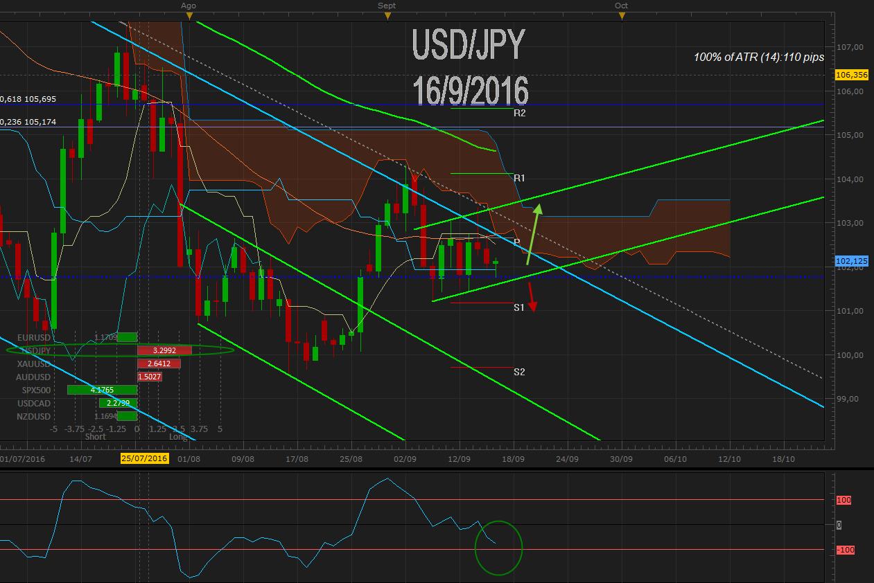 USD / JPY recupera 102.00 tras positivo IPC de USA y se posiciona a la espera del BoJ