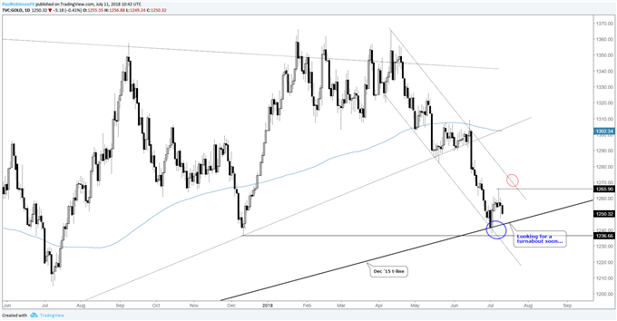 Gold daily chart, higher low to form soon?