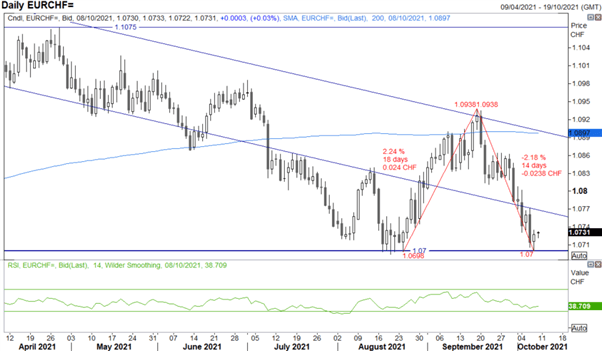 Australian Dollar Has Breakout Potential, S&P 500 Turning a Corner